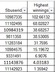 Clasament concurs Superpont Sportingbet pariori