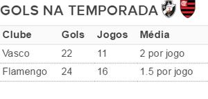 Pariuri fotbal Flamengo vs Vasco da Gama ponturi pentru derby