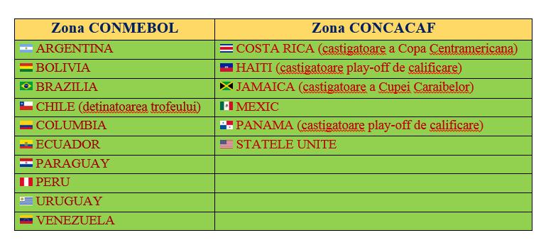 Copa America 2016 Editia Centenarului