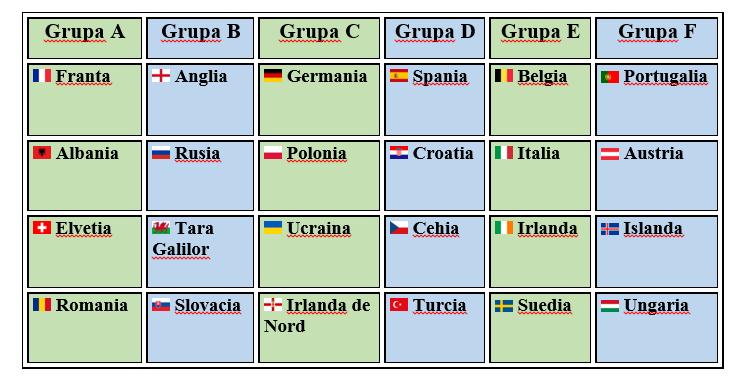 EURO 2016 Ghidul competitiei - Grupele