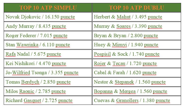 TOP 10 ATP AV RG