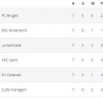 Ponturi fotbal Belgia Jupiler Pro League