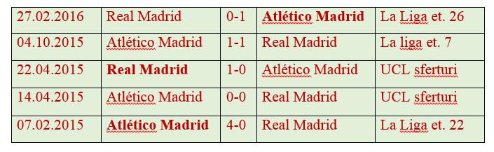 Ponturi Liga Campionilor Real Madrid vs Atletico Madrid