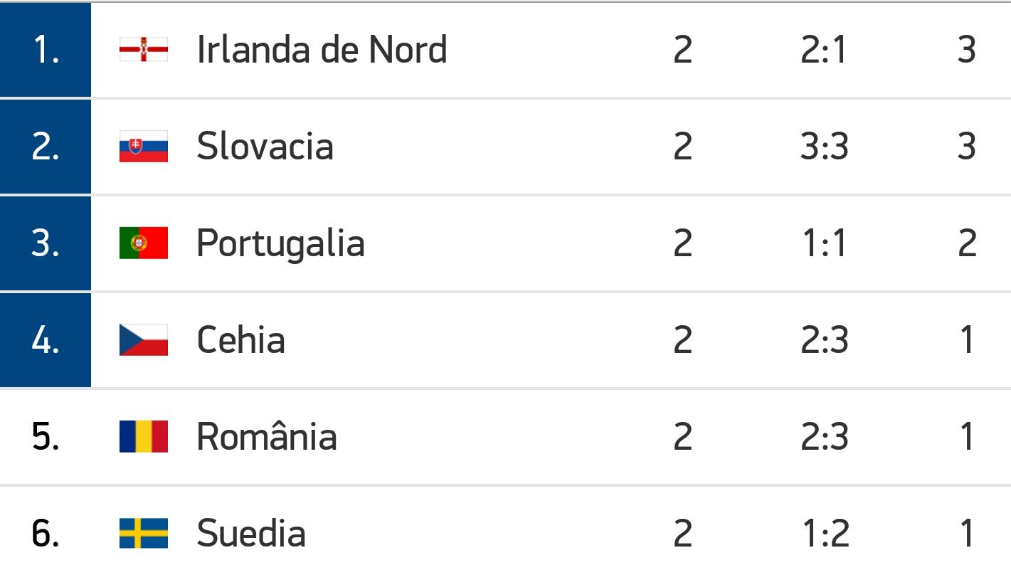 euro 2016 clasament locul 3