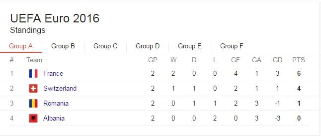 Romania-Albania victorie pentru calificare