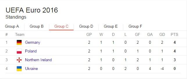 euro 2016 grupa c