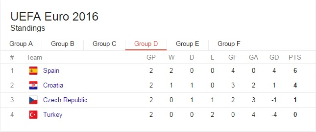 EURO 2016 Grupa D