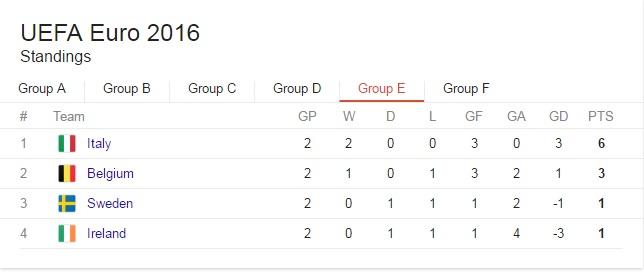 Euro 2016 grupa E