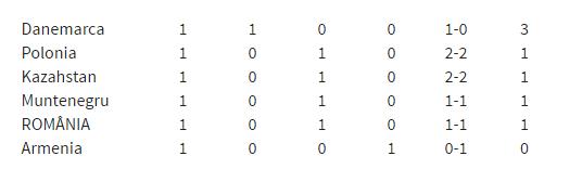 Statistica care spune ca Romania este favorita grupei E