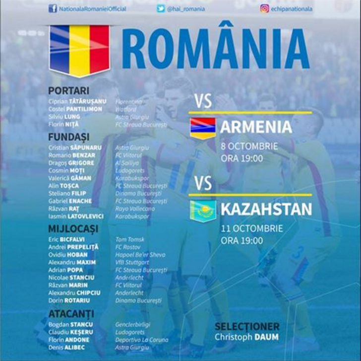 Lotul Romaniei pentru dubla cu Armenia si Kazahstan din octombrie