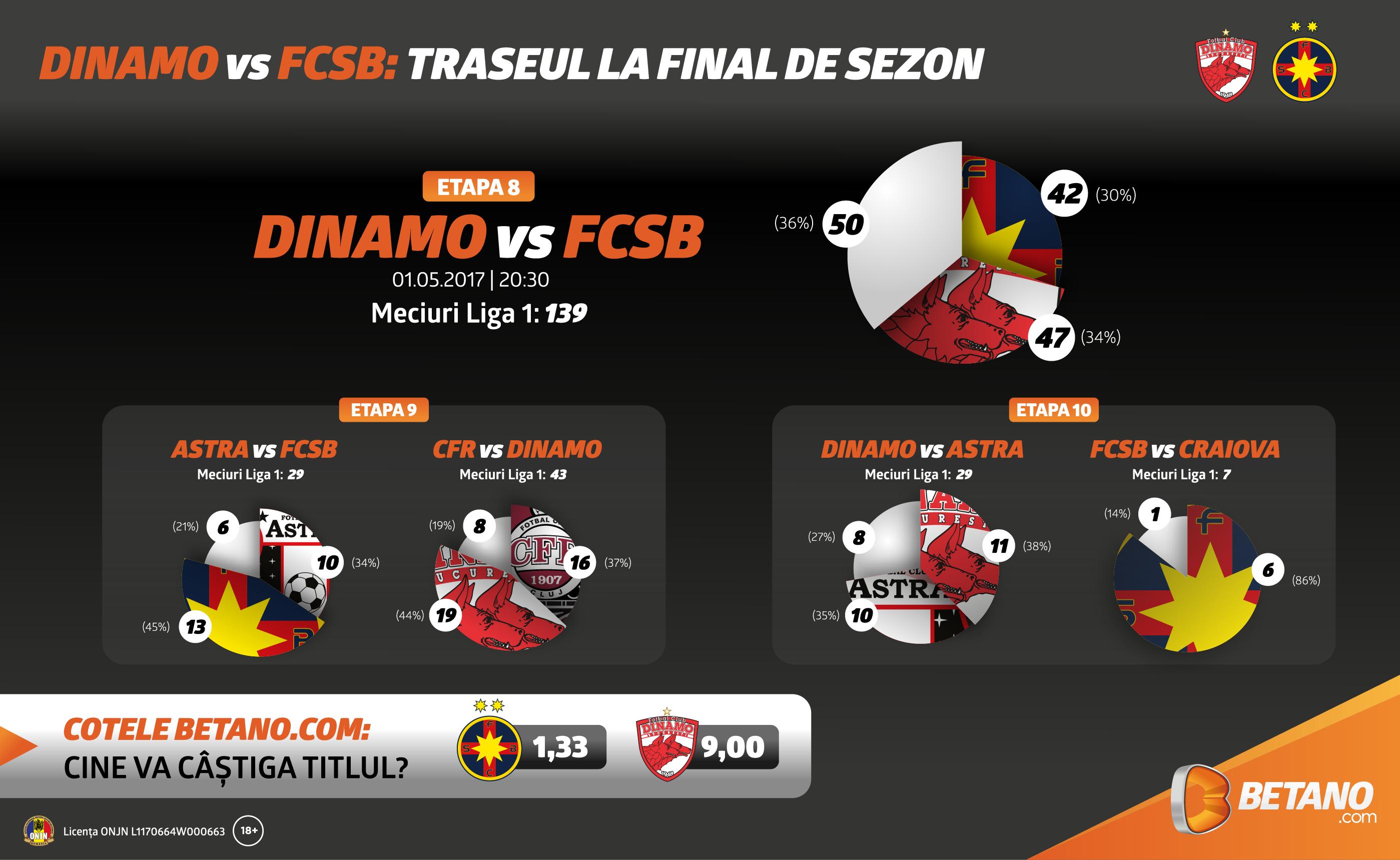 Dinamo vs Steaua, un meci cu miza pentru titlu (calcule si info-grafic)