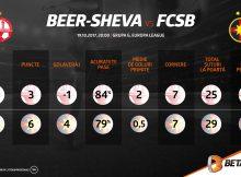 Infografic Betano: Hapoel Beer Sheva – FCSB