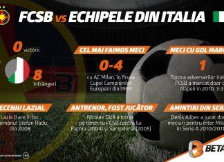 FCSB contra echipelor italiene: 6 lucruri de știut