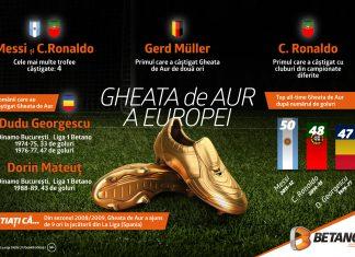 Pariază pe câștigătorul Ghetei de Aur europene