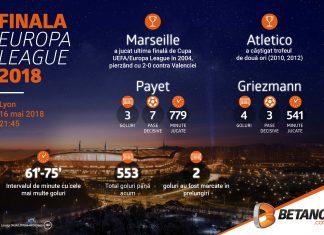 INFOGRAFIC: Finala Europa League